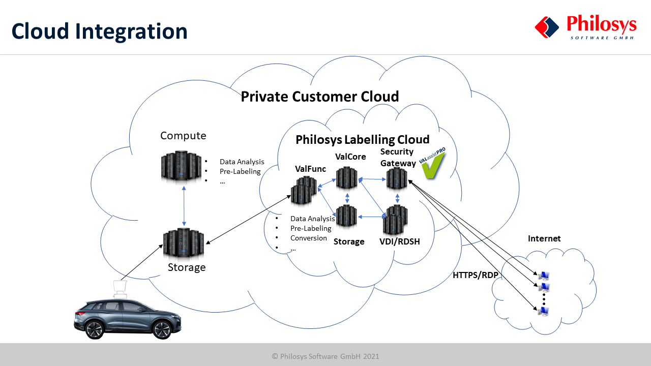 20210310_Cloud-Integration.png